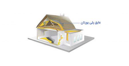 هدایت حرارتی در فوم های سخت یورتانی