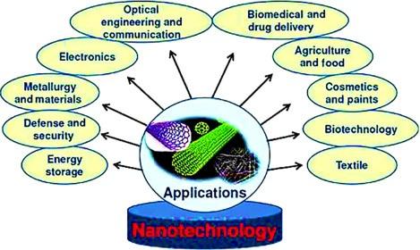 کاربردهای نانو تکنولوژی